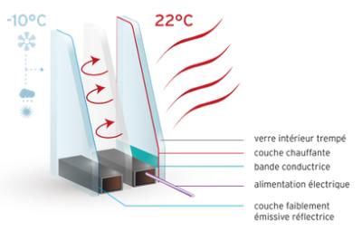 vitrage chauffant pour veranda