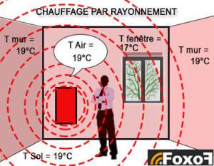 Chauffage par radiateurs rayonnants