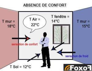 absence de confort thermique