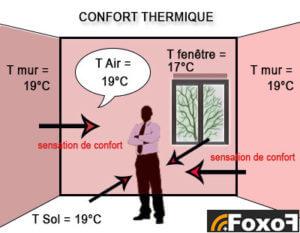 influence de la température des parois sur le confort thermique