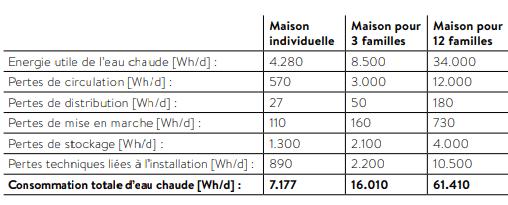 pertes d energie eau chaude sanitaire ECS