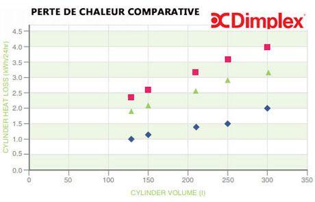 DIMPLEX Perte de-chaleur comparative ballon eau-chaude