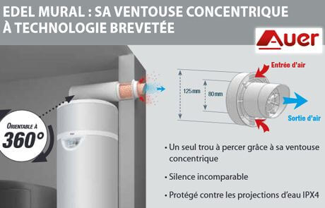 Innovations Chauffe eau Thermodynamique