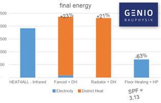 bilan énergétique multi énergies