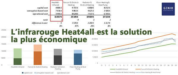 infrarouge heat4all degxel solution chauffage la plus economique multi-chauffage