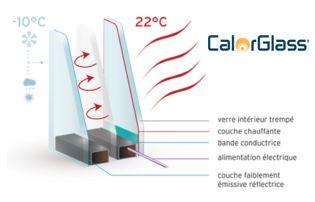 calorglass heating glass
