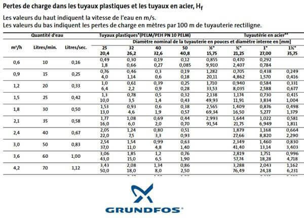 Tabla de las pérdidas de cargo en una tubería / fuente GRUNDFOS