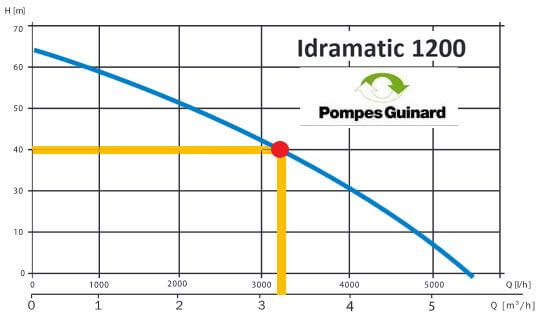 pompe immergee puit idramatic 1200
