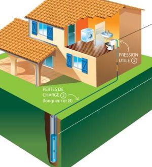 aide au dimensionnement d'une pompe pour puits