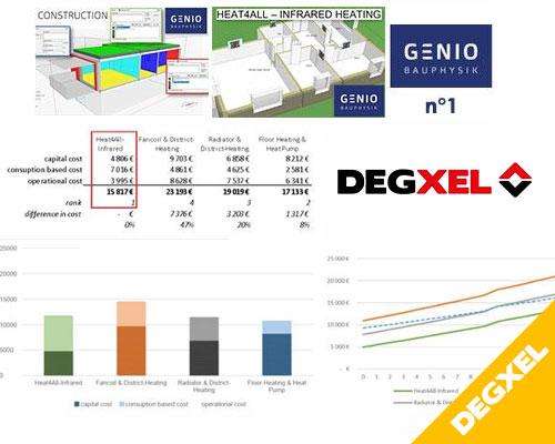 Les radiateurs DEGXEL classés les plus économiques à l'usage