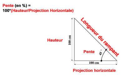 Comment calculer les éléments d'une pente de toit en % ou en degré ° ?
