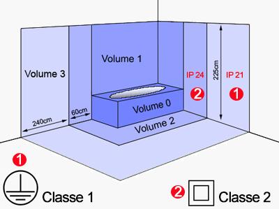 volumes salle bain