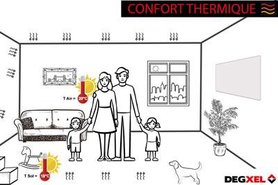 bon coefficient aptitude radiateur électrique