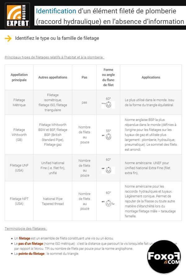 Comment identifier les dimensions et la nature d'un élément de plomberie fileté sans indication ? guide d'identification