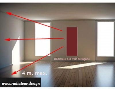 Positionnement idéal d'un radiateur électrique