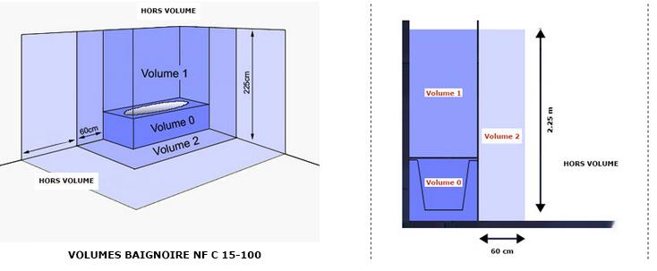 volumes baignoire et douche nf c 15 100 pour salle de bain