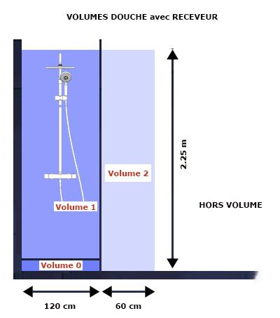 volumes salle bain douche avec receveur norme NF C15-100