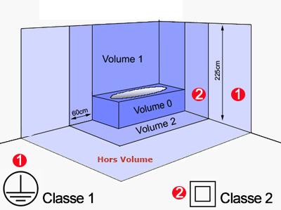 équipements autorisés en salle de bain selon les volumes - volumes salle bain classe isolation