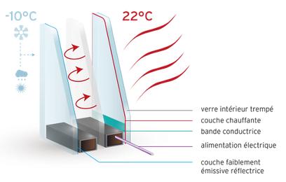 vitrage chauffant pour cheminée